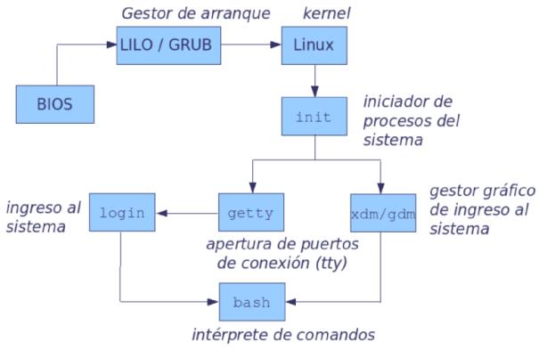 procesos_arranque