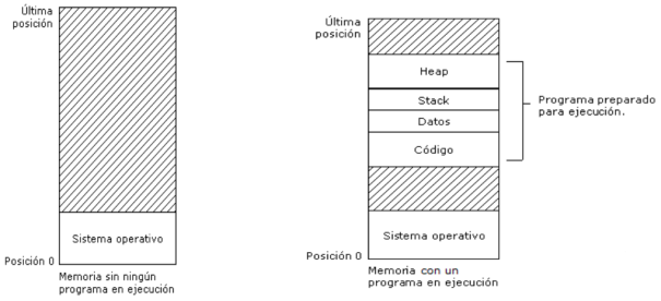 procesos_memoria