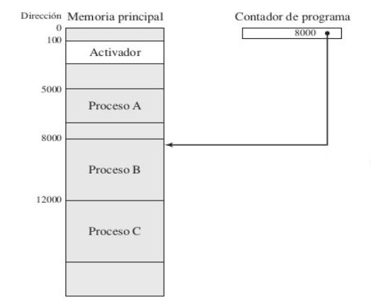 procesosenmemoria