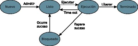 modelo_5_estados